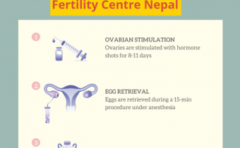 egg freezing cost in nepal